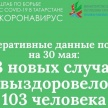 В Татарстане выявлено 63 новых случая заражения коронавирусом